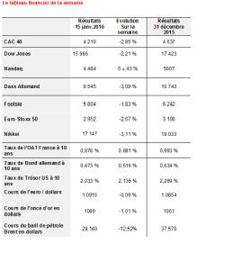 tableau économique et financier du 15 janvier 2016