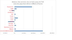 balance-des-services-ue