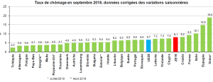 chômage eurostat